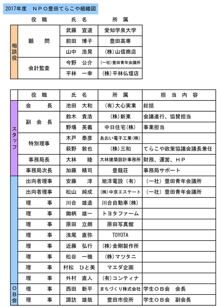豊田てらこや組織図